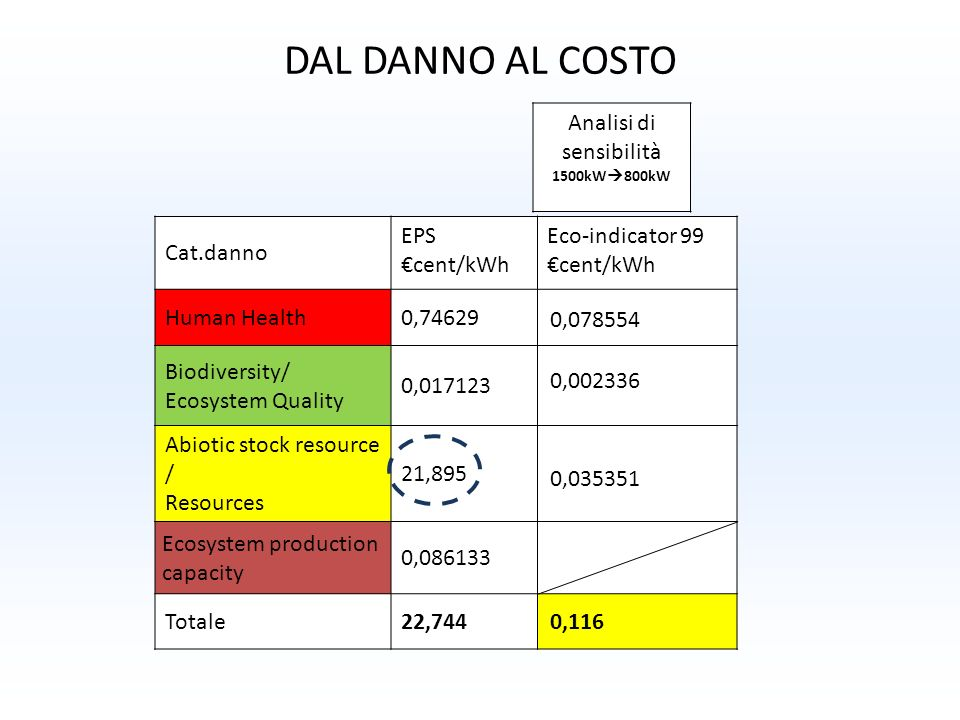 DAL DANNO AL COSTO Cat.danno EPS cent/kWh Eco-indicator 99 cent/kWh Human Health0,746290,18853 Biodiversity/ Ecosystem Quality 0,0171230,0056058 Abiot