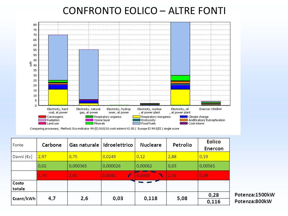 Fonte CarboneGas naturaleIdroelettricoNuclearePetrolio Eolico Enercon Danni (c)2,970,750,02490,122,880,19 0,020,0003650,0000260,000620,030,00561 1,741