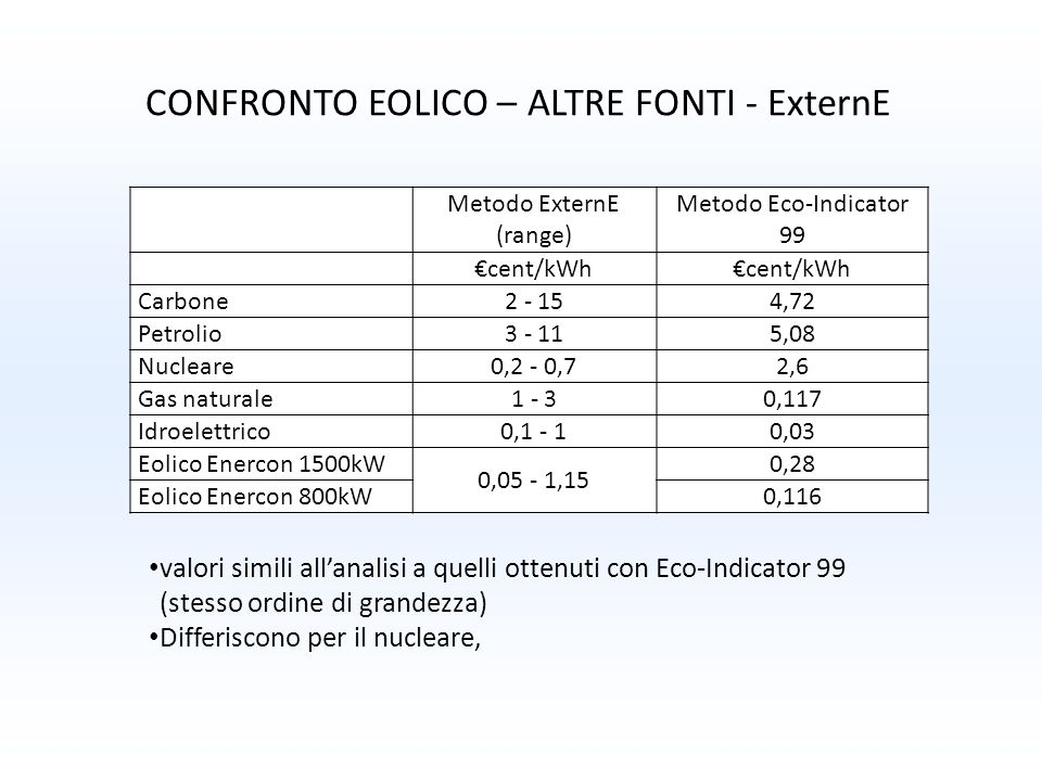Metodo ExternE (range) Metodo Eco-Indicator 99 cent/kWh Carbone 2 - 154,72 Petrolio 3 - 115,08 Nucleare 0,2 - 0,72,6 Gas naturale 1 - 30,117 Idroelett