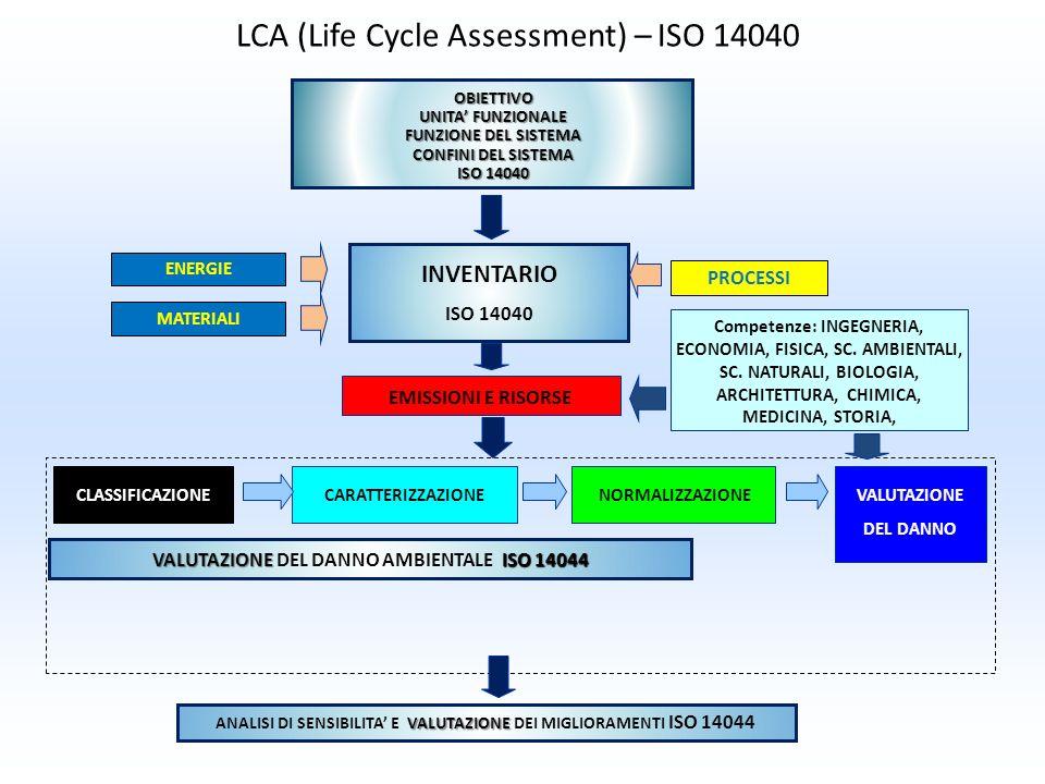 VALUTAZIONE ISO 14044 VALUTAZIONE DEL DANNO AMBIENTALE ISO 14044 NORMALIZZAZIONECARATTERIZZAZIONEVALUTAZIONE DEL DANNO CLASSIFICAZIONE OBIETTIVO UNITA