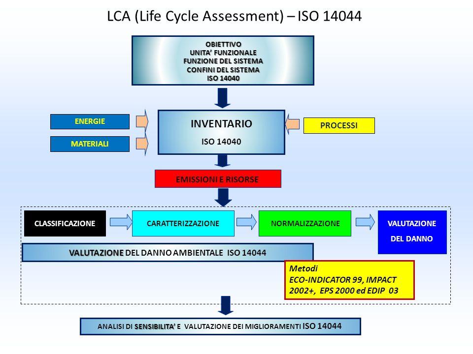 VALUTAZIONE VALUTAZIONE DEL DANNO AMBIENTALE ISO 14044 NORMALIZZAZIONECARATTERIZZAZIONEVALUTAZIONE DEL DANNO CLASSIFICAZIONE OBIETTIVO UNITA FUNZIONAL