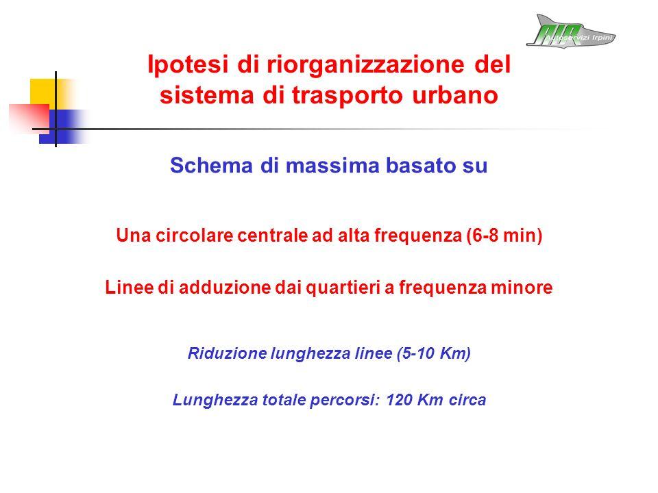 Ipotesi di riorganizzazione del sistema di trasporto urbano Schema di massima basato su Una circolare centrale ad alta frequenza (6-8 min) Linee di ad