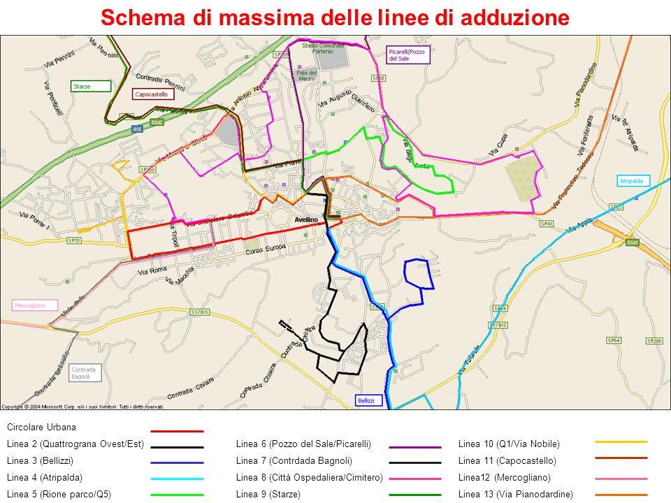 Circolare Urbana Linea 2 (Quattrograna Ovest/Est) Linea 3 (Bellizzi) Linea 4 (Atripalda) Linea 5 (Rione parco/Q5) Linea 10 (Q1/Via Nobile) Linea 11 (C