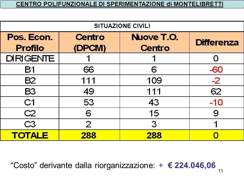 11 SITUAZIONE CIVILI CENTRO POLIFUNZIONALE DI SPERIMENTAZIONE di MONTELIBRETTI Costo derivante dalla riorganizzazione: + 224.046,06
