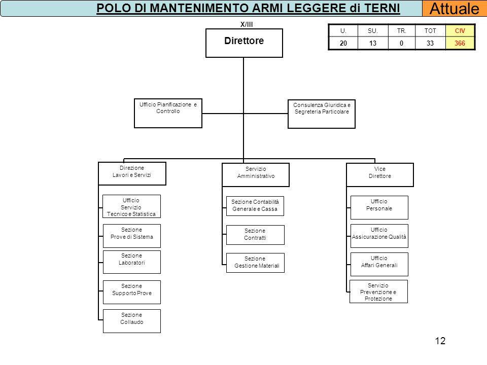 12 U.SU.TR.TOTCIV 2013033366 POLO DI MANTENIMENTO ARMI LEGGERE di TERNI Attuale Direttore Consulenza Giuridica e Segreteria Particolare X/III Ufficio