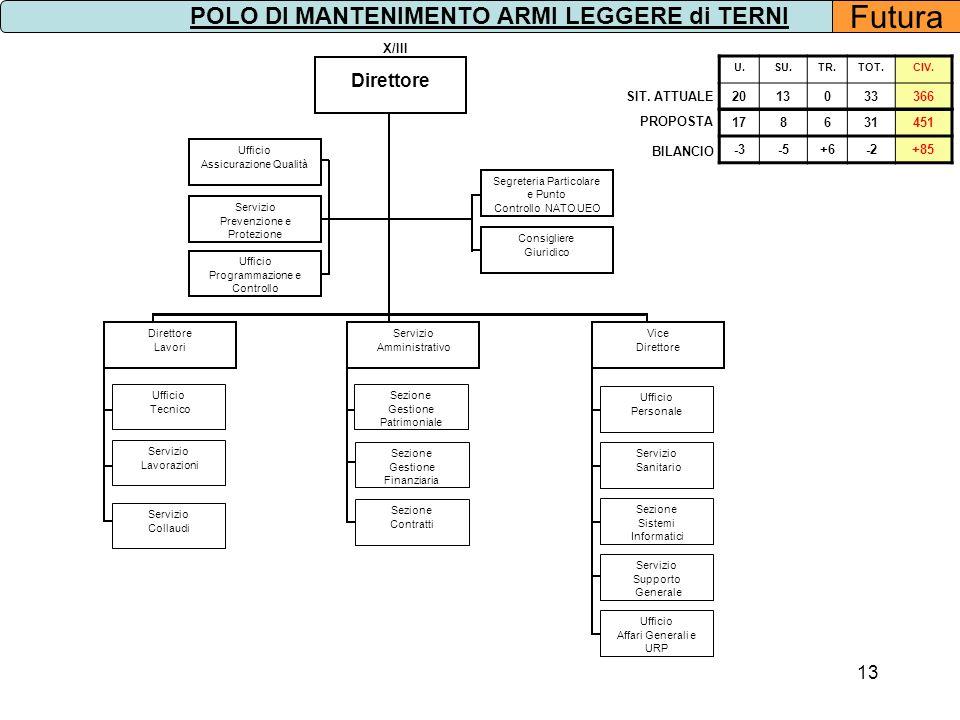 13 Segreteria Particolare e Punto Controllo NATO UEO Direttore Consigliere Giuridico X/III Ufficio Programmazione e Controllo Servizio Prevenzione e P