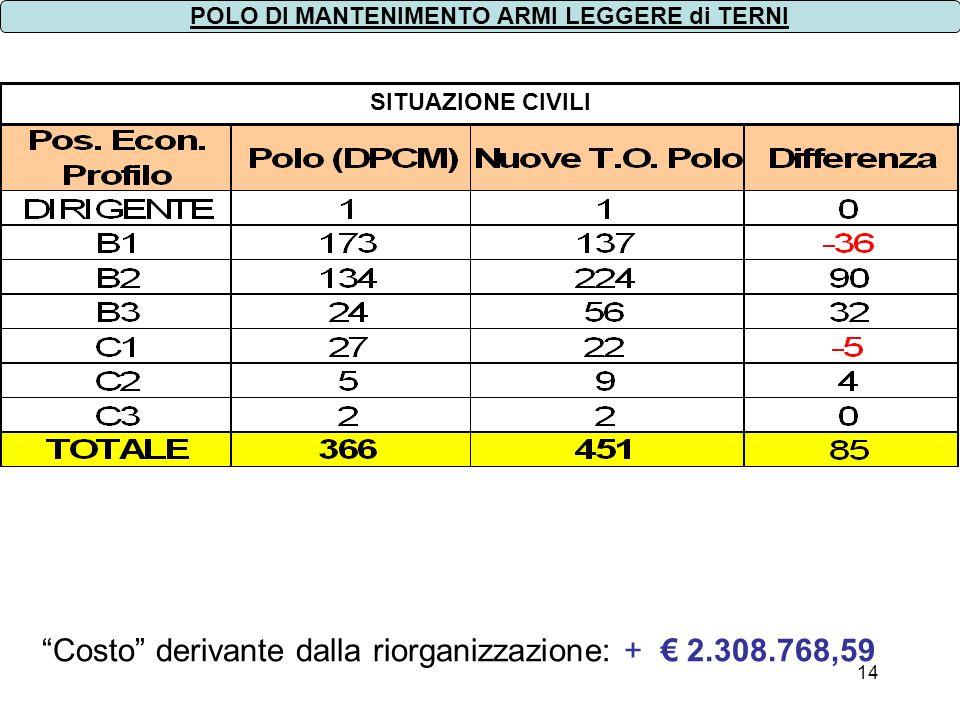 14 SITUAZIONE CIVILI POLO DI MANTENIMENTO ARMI LEGGERE di TERNI Costo derivante dalla riorganizzazione: + 2.308.768,59