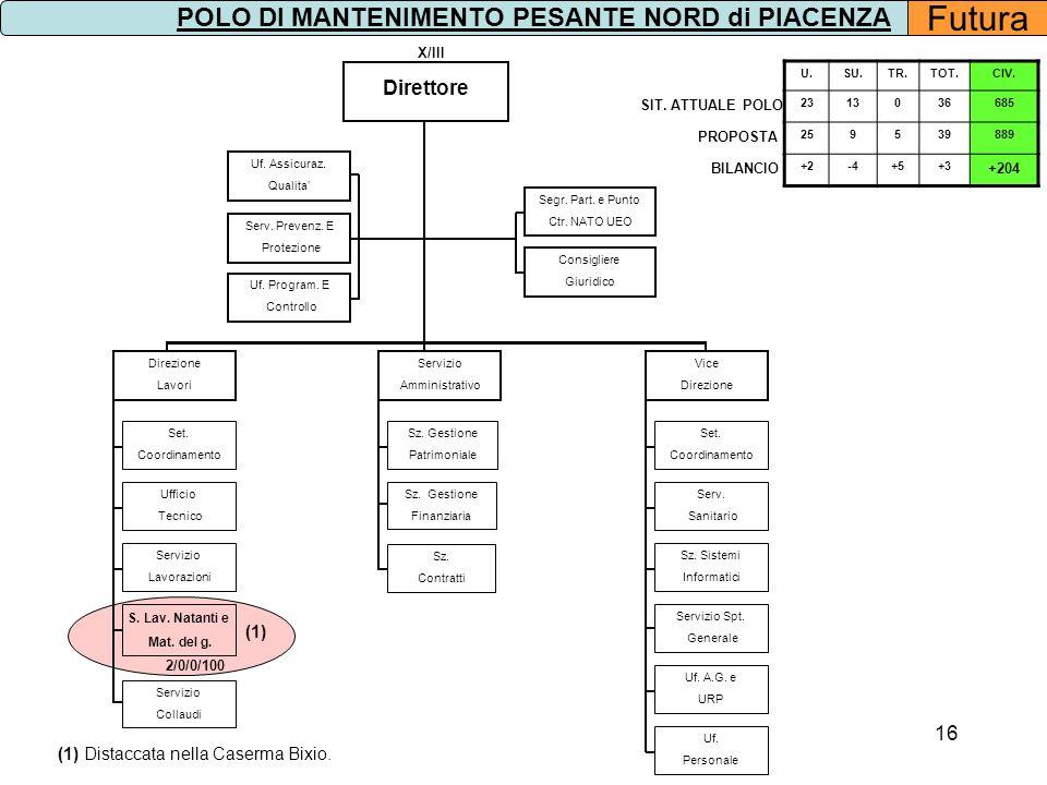 16 Segr. Part. e Punto Ctr. NATO UEO Direttore Consigliere Giuridico X/III Uf. Program. E Controllo Serv. Prevenz. E Protezione Sz. Gestione Finanziar