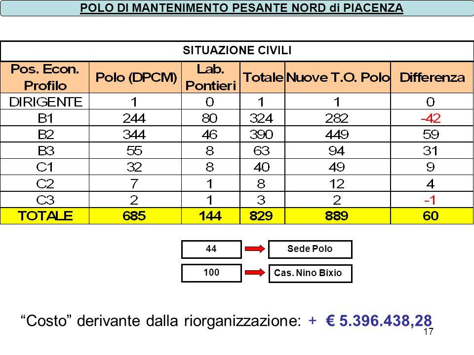 17 SITUAZIONE CIVILI Cas. Nino Bixio Sede Polo 100 44 POLO DI MANTENIMENTO PESANTE NORD di PIACENZA Costo derivante dalla riorganizzazione: + 5.396.43
