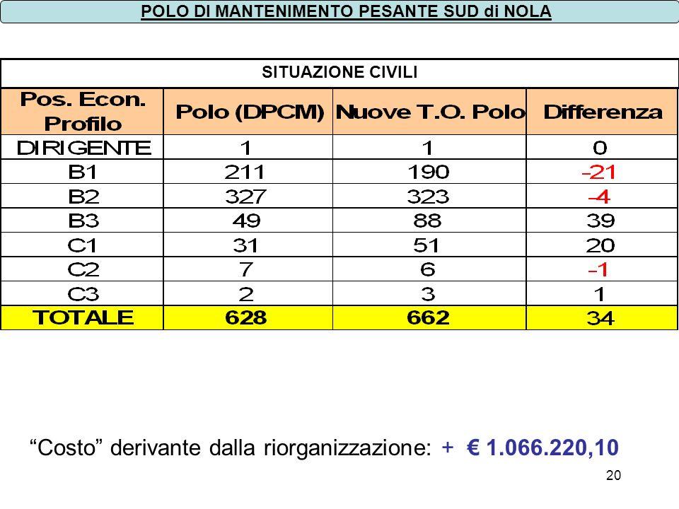 20 SITUAZIONE CIVILI POLO DI MANTENIMENTO PESANTE SUD di NOLA Costo derivante dalla riorganizzazione: + 1.066.220,10