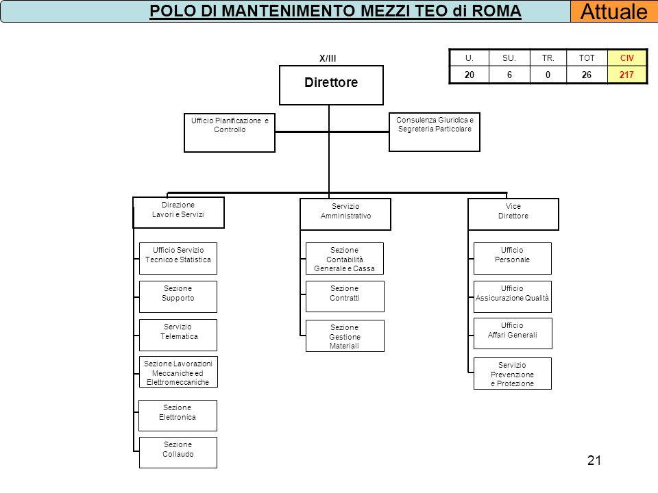 21 U.SU.TR.TOTCIV 206026217 Direttore Consulenza Giuridica e Segreteria Particolare X/III Ufficio Pianificazione e Controllo Sezione Contratti Sezione