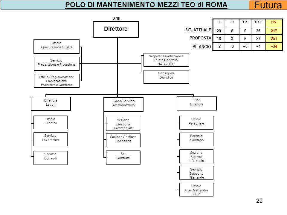 22 Segreteria Particolare e Punto Controllo NATO UEO Consigliere Giuridico X/III Sezione Gestione Finanziaria Sz. Contratti Sezione Gestione Patrimoni