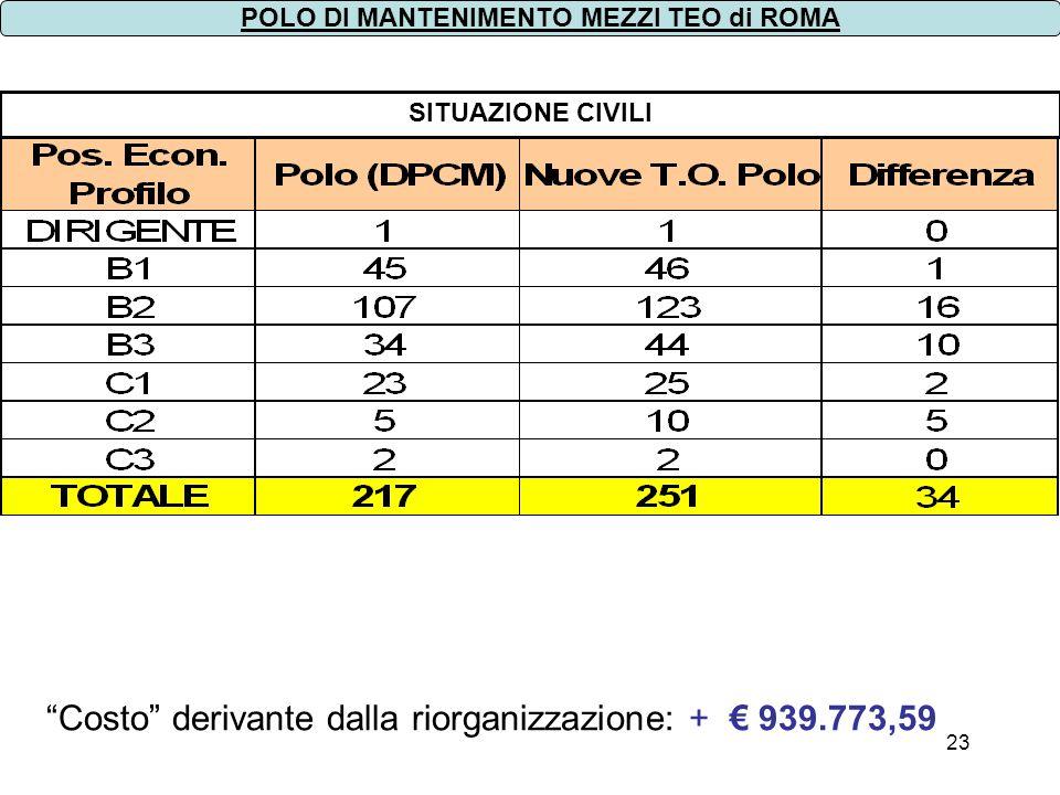 23 SITUAZIONE CIVILI POLO DI MANTENIMENTO MEZZI TEO di ROMA Costo derivante dalla riorganizzazione: + 939.773,59