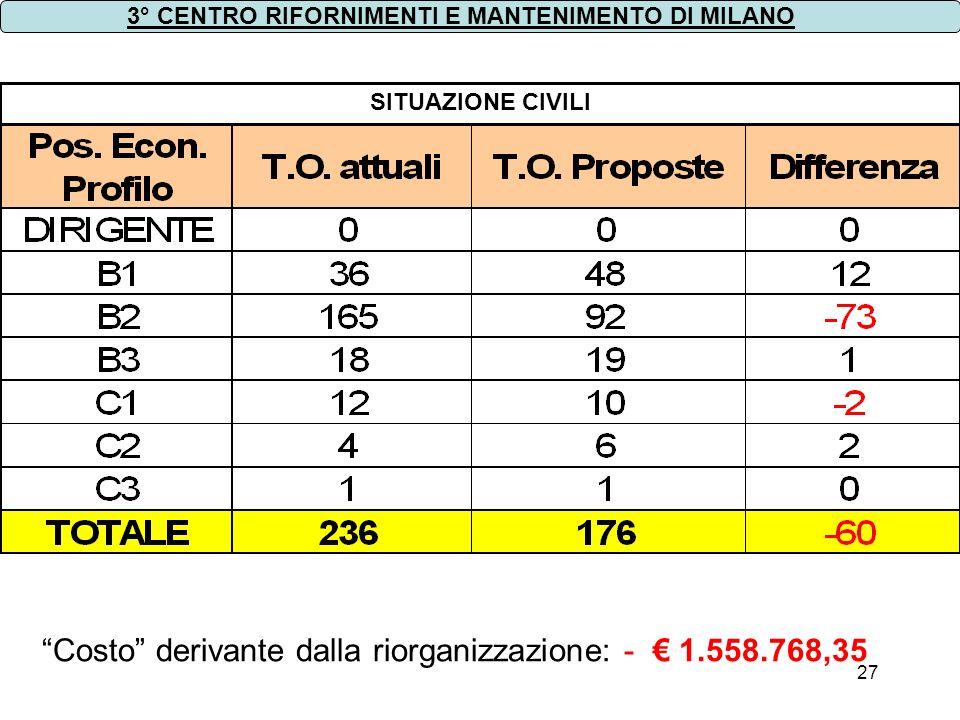 27 SITUAZIONE CIVILI 3° CENTRO RIFORNIMENTI E MANTENIMENTO DI MILANO Costo derivante dalla riorganizzazione: - 1.558.768,35