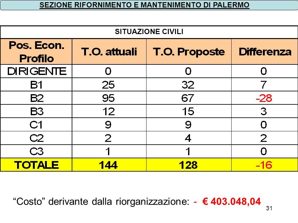 31 SITUAZIONE CIVILI SEZIONE RIFORNIMENTO E MANTENIMENTO DI PALERMO Costo derivante dalla riorganizzazione: - 403.048,04