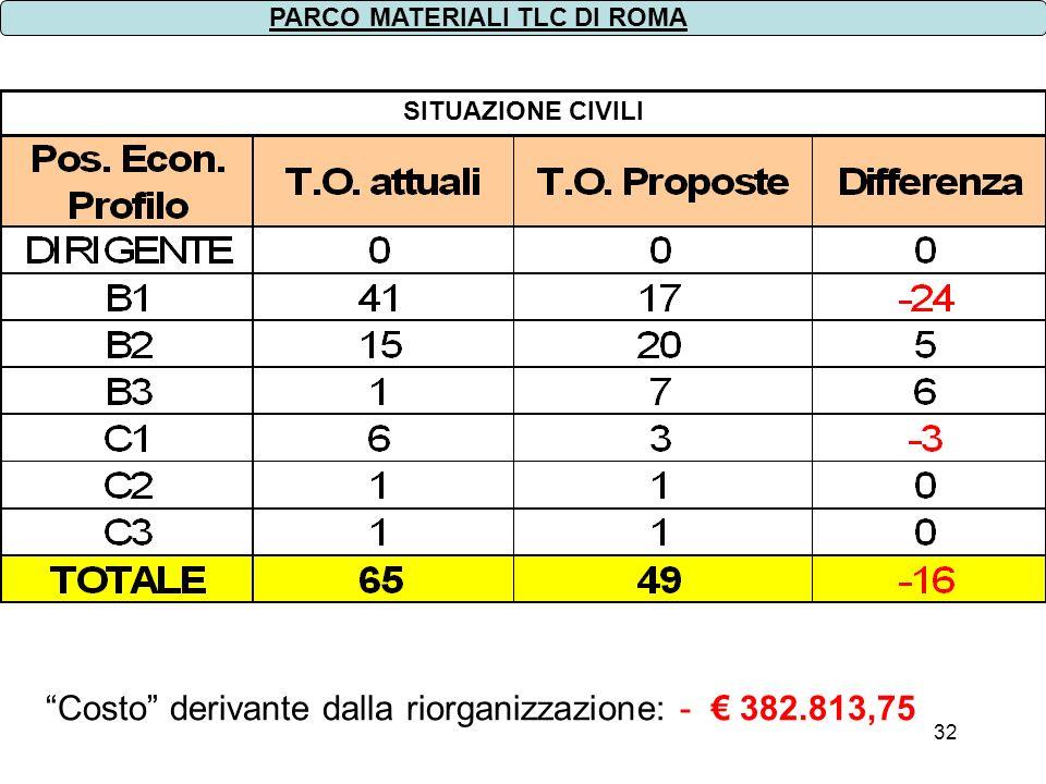 32 SITUAZIONE CIVILI PARCO MATERIALI TLC DI ROMA Costo derivante dalla riorganizzazione: - 382.813,75