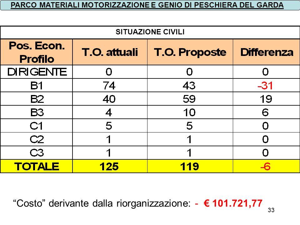 33 SITUAZIONE CIVILI PARCO MATERIALI MOTORIZZAZIONE E GENIO DI PESCHIERA DEL GARDA Costo derivante dalla riorganizzazione: - 101.721,77