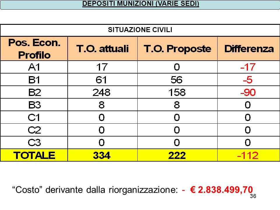 36 SITUAZIONE CIVILI DEPOSITI MUNIZIONI (VARIE SEDI) Costo derivante dalla riorganizzazione: - 2.838.499,70
