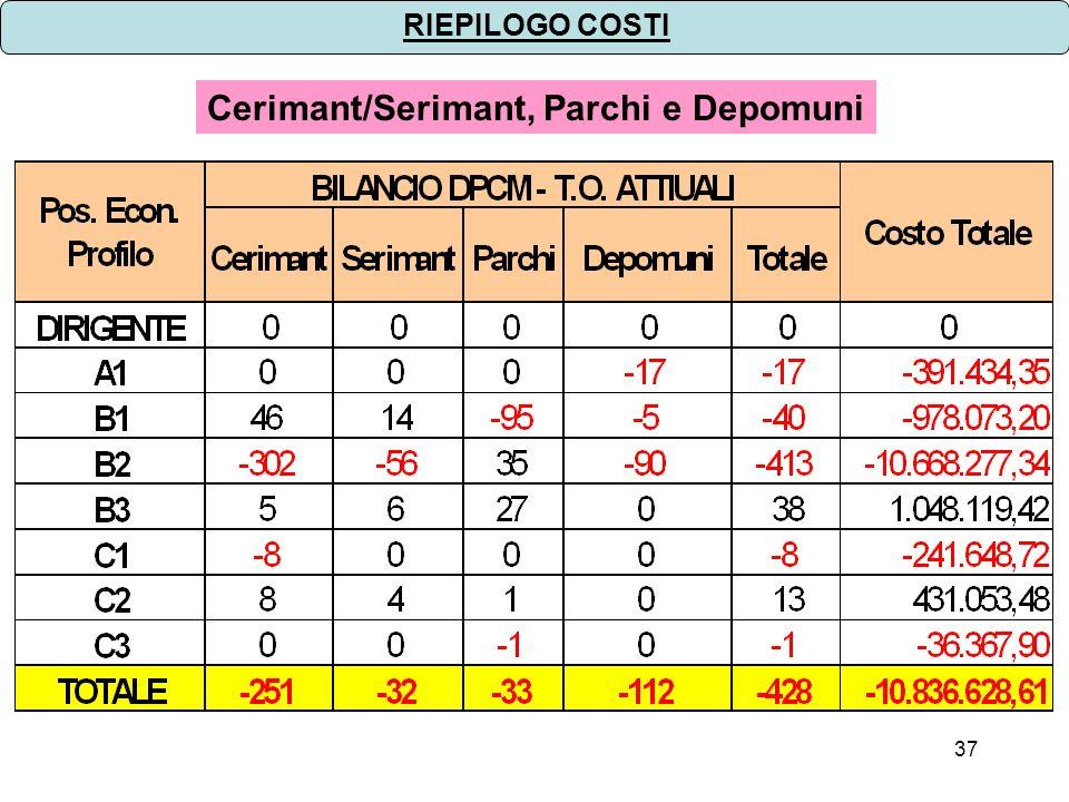 37 RIEPILOGO COSTI Cerimant/Serimant, Parchi e Depomuni