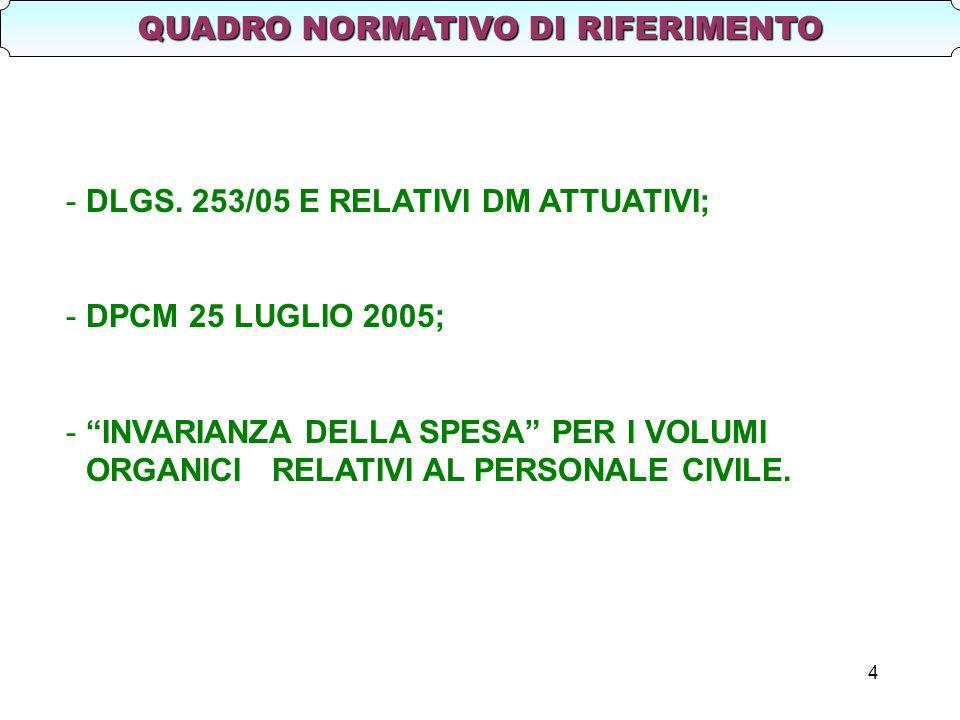 4 QUADRO NORMATIVO DI RIFERIMENTO -DLGS. 253/05 E RELATIVI DM ATTUATIVI; -DPCM 25 LUGLIO 2005; -INVARIANZA DELLA SPESA PER I VOLUMI ORGANICI RELATIVI