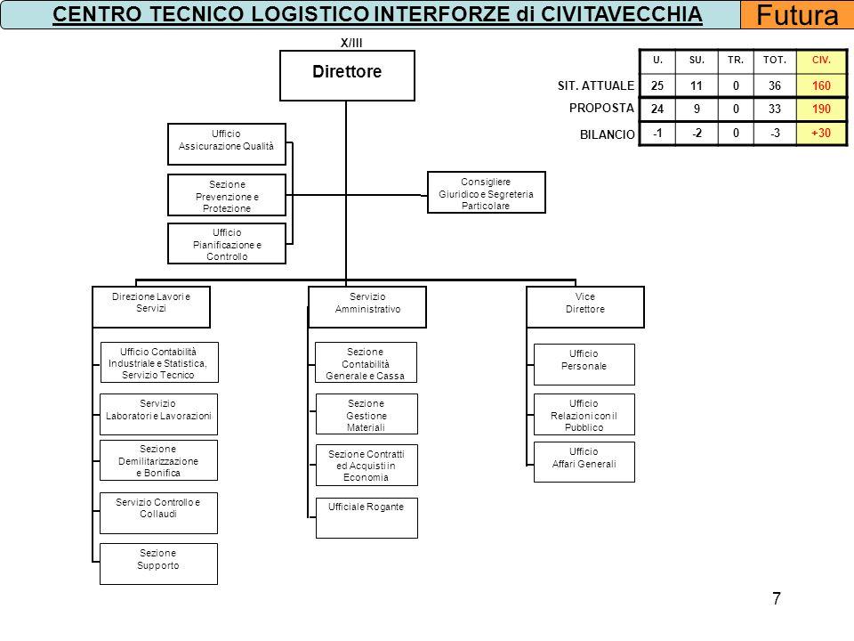28 SITUAZIONE CIVILI 8° CENTRO RIFORNIMENTI E MANTENIMENTO DI ROMA Costo derivante dalla riorganizzazione: - 1.687.924,25