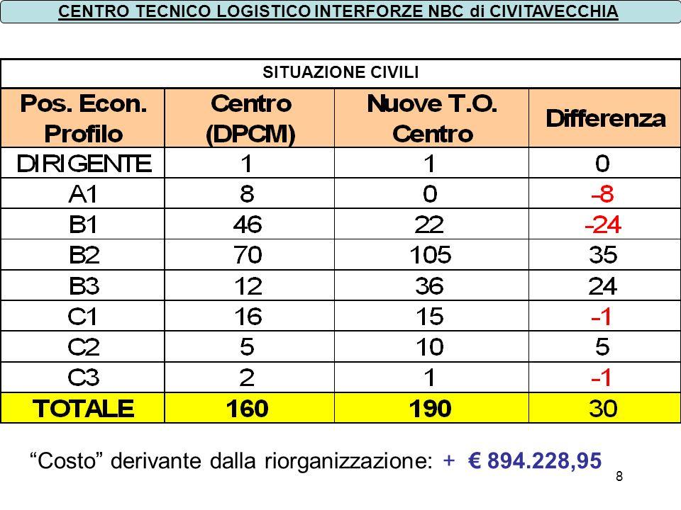 8 SITUAZIONE CIVILI CENTRO TECNICO LOGISTICO INTERFORZE NBC di CIVITAVECCHIA Costo derivante dalla riorganizzazione: + 894.228,95