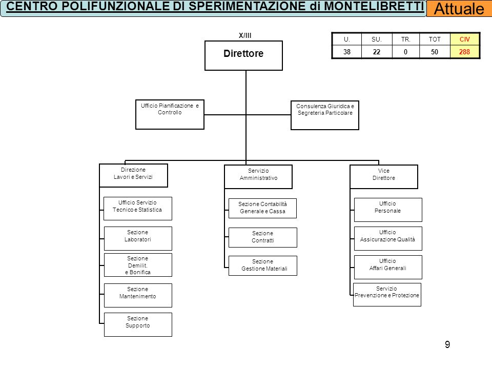 10 Direttore Consigliere Giuridico e Segreteria Particolare X/III Ufficio Pianificazione e Controllo Sezione Prevenzione e Protezione Sezione Gestione Patrimoniale Sezione Contratti e Acquisti Sezione Gestione Finanziaria Ufficio Assicurazione Qualità Ufficio Relazioni con il Pubblico Ufficio Affari Generali Direzione Lavori e Servizi Servizio Amministrativo Vice Direttore Ufficio Personale Futura Ufficiale Rogante Ufficio Contabilità Industriale e Statistica, Servizio Tecnico Servizio Laboratori e Lavorazioni Sezione Demilitarizzazione e Bonifica Servizio Controllo e Collaudi Sezione Supporto CENTRO POLIFUNZIONALE DI SPERIMENTAZIONE di MONTELIBRETTI 3822050288 00000 PROPOSTA U.SU.TR.TOT.CIV.