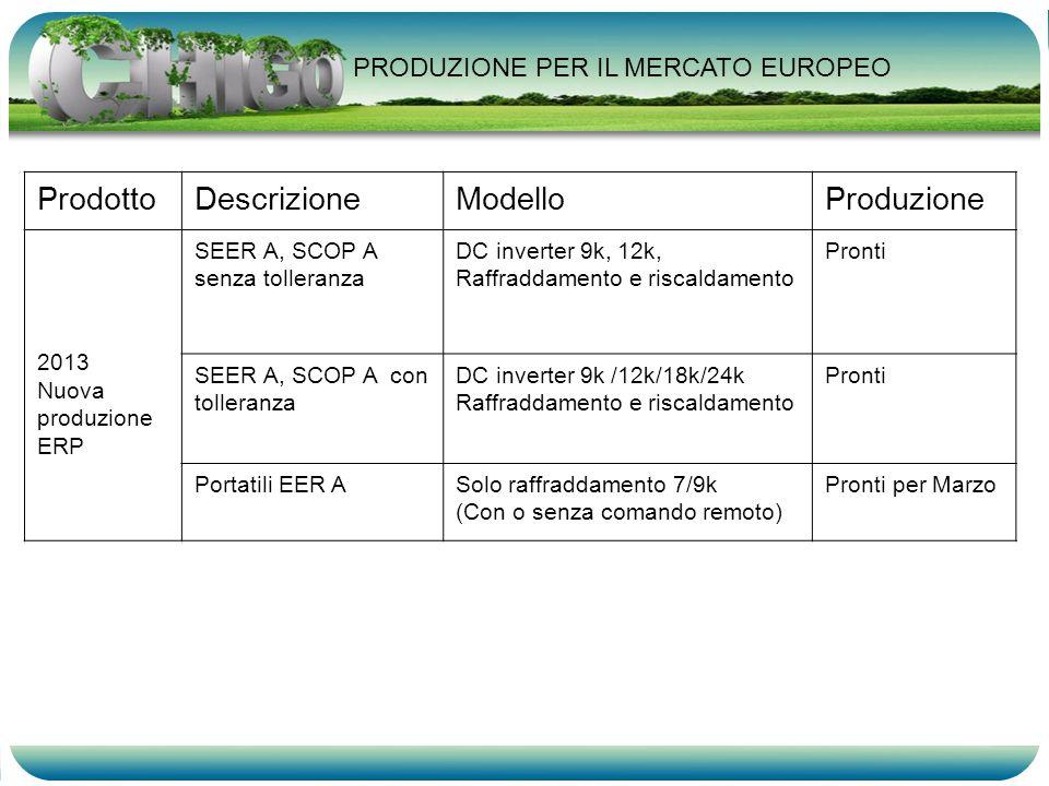 ProdottoDescrizioneModelloProduzione 2013 Nuova produzione ERP SEER A, SCOP A senza tolleranza DC inverter 9k, 12k, Raffraddamento e riscaldamento Pro