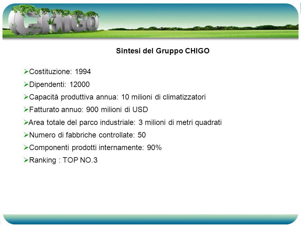 Sintesi del Gruppo CHIGO Costituzione: 1994 Dipendenti: 12000 Capacità produttiva annua: 10 milioni di climatizzatori Fatturato annuo: 900 milioni di USD Area totale del parco industriale: 3 milioni di metri quadrati Numero di fabbriche controllate: 50 Componenti prodotti internamente: 90% Ranking : TOP NO.3