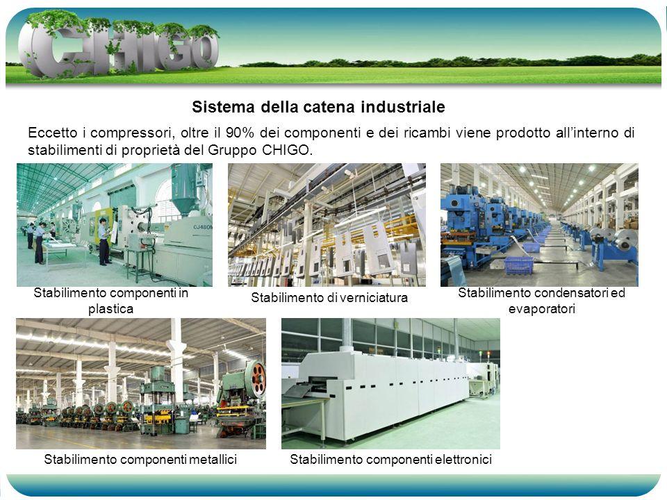 Eccetto i compressori, oltre il 90% dei componenti e dei ricambi viene prodotto allinterno di stabilimenti di proprietà del Gruppo CHIGO.