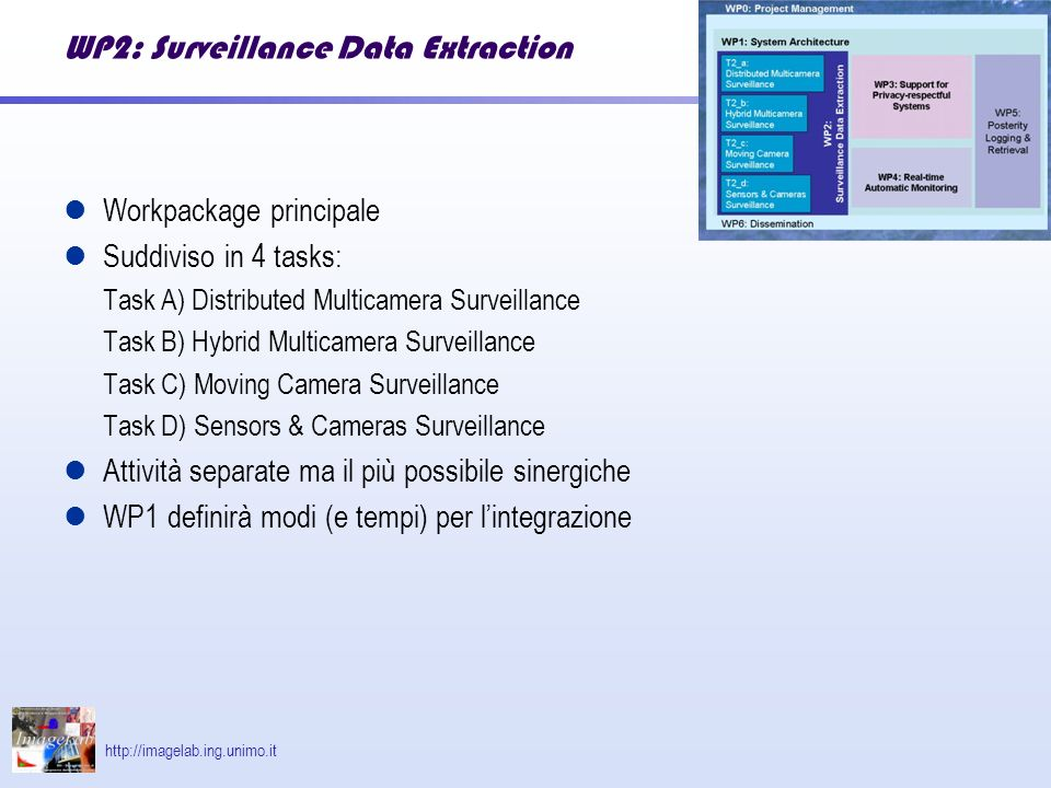 http://imagelab.ing.unimo.it WP2: Surveillance Data Extraction Workpackage principale Suddiviso in 4 tasks: Task A) Distributed Multicamera Surveillance Task B) Hybrid Multicamera Surveillance Task C) Moving Camera Surveillance Task D) Sensors & Cameras Surveillance Attività separate ma il più possibile sinergiche WP1 definirà modi (e tempi) per lintegrazione