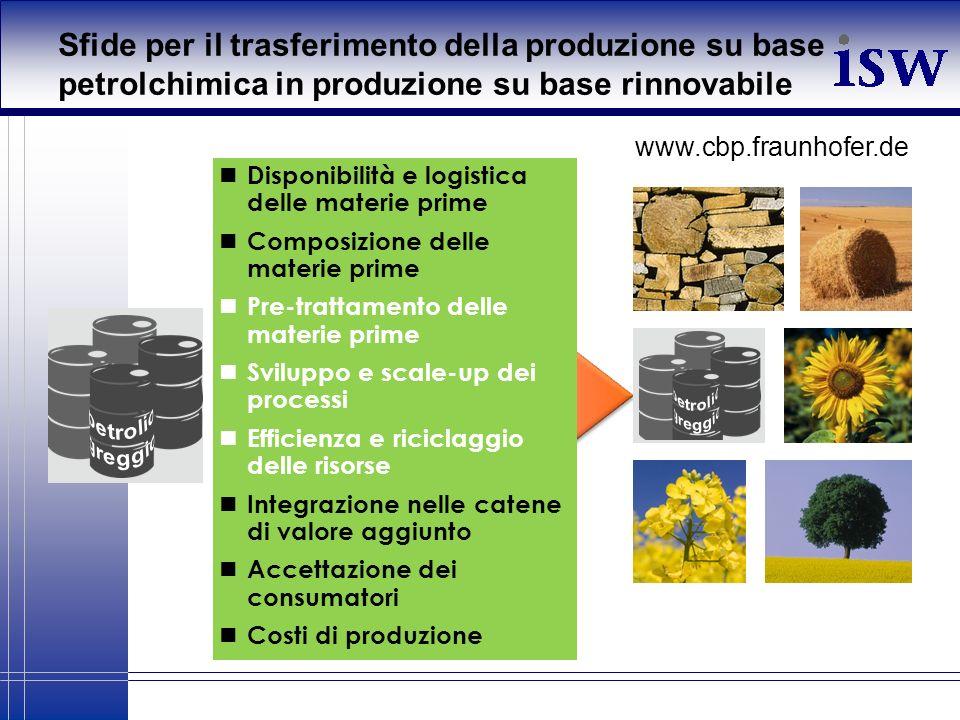 Sfide Sfide per il trasferimento della produzione su base petrolchimica in produzione su base rinnovabile Disponibilità e logistica delle materie prim