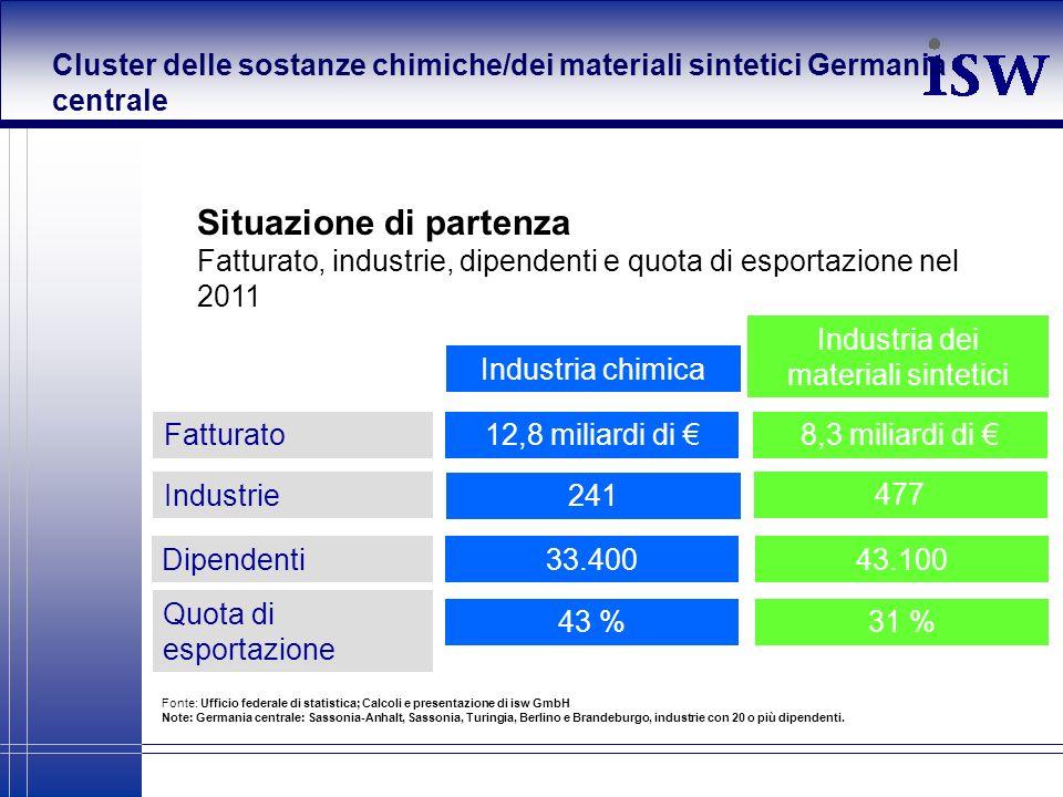 Situazione di partenza Fatturato, industrie, dipendenti e quota di esportazione nel 2011 Fonte: Ufficio federale di statistica; Calcoli e presentazion