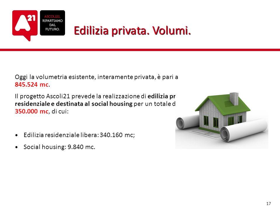 Edilizia privata. Volumi. Oggi la volumetria esistente, interamente privata, è pari a 845.524 mc. Il progetto Ascoli21 prevede la realizzazione di edi