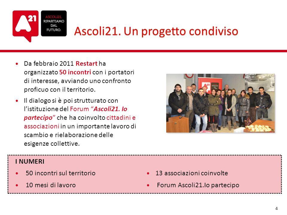Ascoli21. Un progetto condiviso Da febbraio 2011 Restart ha organizzato 50 incontri con i portatori di interesse, avviando uno confronto proficuo con