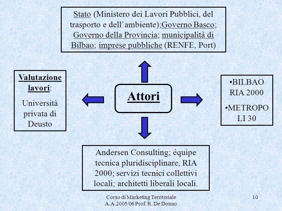 Corso di Marketing Territoriale A.A.2005/06 Prof. R. De Donno 10 Attori Stato (Ministero dei Lavori Pubblici, del trasporto e dellambiente);Governo Ba