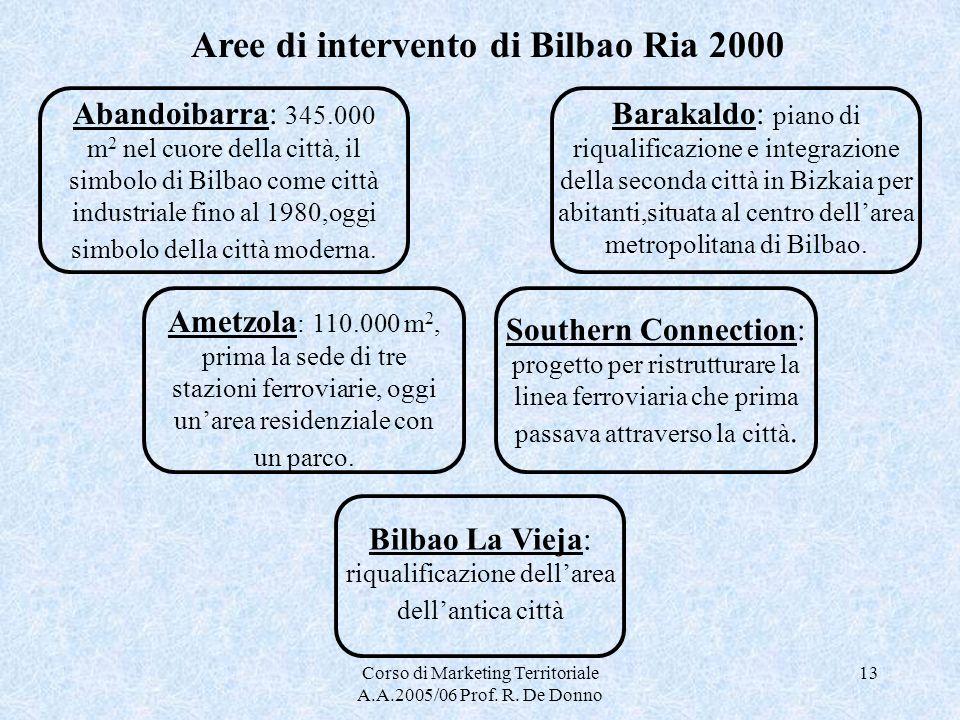 Corso di Marketing Territoriale A.A.2005/06 Prof. R. De Donno 13 Aree di intervento di Bilbao Ria 2000 Abandoibarra: 345.000 m 2 nel cuore della città