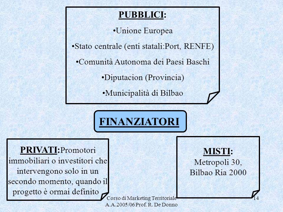 Corso di Marketing Territoriale A.A.2005/06 Prof. R. De Donno 14 FINANZIATORI PUBBLICI: Unione Europea Stato centrale (enti statali:Port, RENFE) Comun