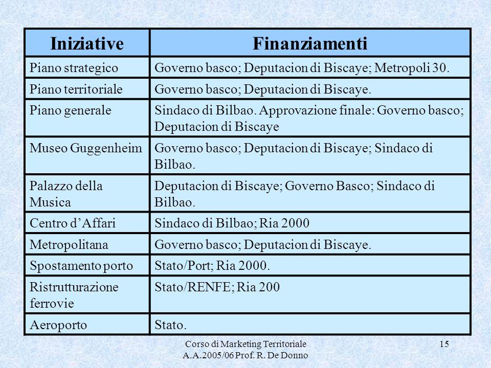 Corso di Marketing Territoriale A.A.2005/06 Prof. R. De Donno 15 IniziativeFinanziamenti Piano strategicoGoverno basco; Deputacion di Biscaye; Metropo