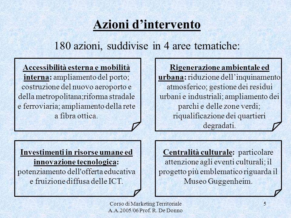 Corso di Marketing Territoriale A.A.2005/06 Prof. R. De Donno 5 Azioni dintervento 180 azioni, suddivise in 4 aree tematiche: Accessibilità esterna e
