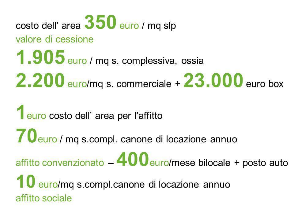 costo dell area 350 euro / mq slp valore di cessione 1.905 euro / mq s. complessiva, ossia 2.200 euro/mq s. commerciale + 23.000 euro box 1 euro costo