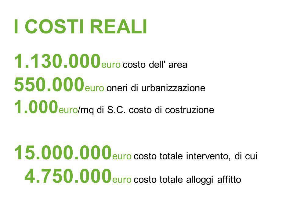 I COSTI REALI 1.130.000 euro costo dell area 550.000 euro oneri di urbanizzazione 1.000 euro/mq di S.C. costo di costruzione 15.000.000 euro costo tot