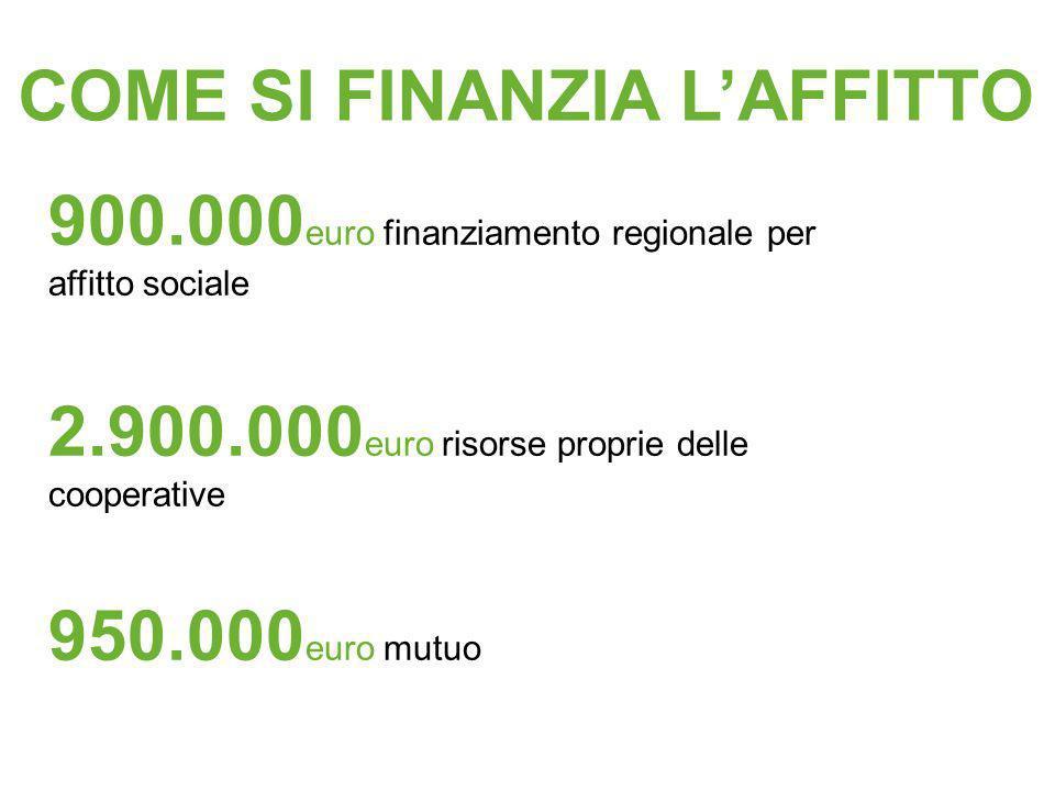 COME SI FINANZIA LAFFITTO 900.000 euro finanziamento regionale per affitto sociale 2.900.000 euro risorse proprie delle cooperative 950.000 euro mutuo