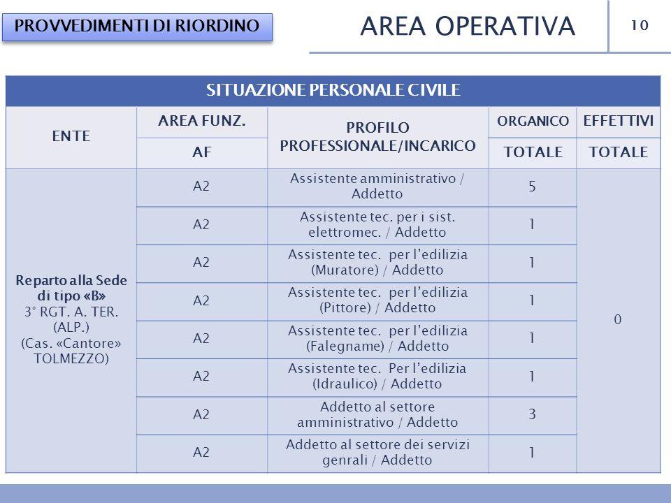 10 AREA OPERATIVA PROVVEDIMENTI DI RIORDINO SITUAZIONE PERSONALE CIVILE ENTE AREA FUNZ. PROFILO PROFESSIONALE/INCARICO ORGANICO EFFETTIVI AFTOTALE Rep
