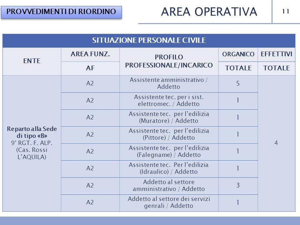 11 AREA OPERATIVA PROVVEDIMENTI DI RIORDINO SITUAZIONE PERSONALE CIVILE ENTE AREA FUNZ. PROFILO PROFESSIONALE/INCARICO ORGANICO EFFETTIVI AFTOTALE Rep