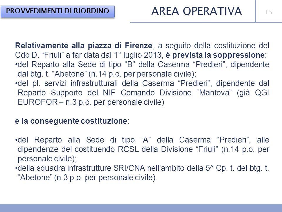 15 Relativamente alla piazza di Firenze, a seguito della costituzione del Cdo D. Friuli a far data dal 1° luglio 2013, è prevista la soppressione: del