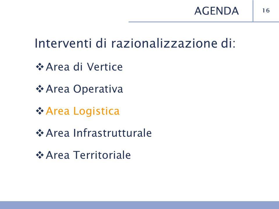 Interventi di razionalizzazione di: Area di Vertice Area Operativa Area Logistica Area Infrastrutturale Area Territoriale 16 AGENDA