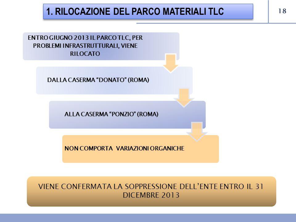 18 1. RILOCAZIONE DEL PARCO MATERIALI TLC ENTRO GIUGNO 2013 IL PARCO TLC, PER PROBLEMI INFRASTRUTTURALI, VIENE RILOCATO DALLA CASERMA DONATO (ROMA)ALL
