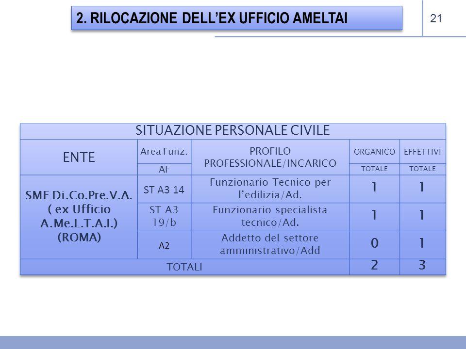 21 2. RILOCAZIONE DELLEX UFFICIO AMELTAI