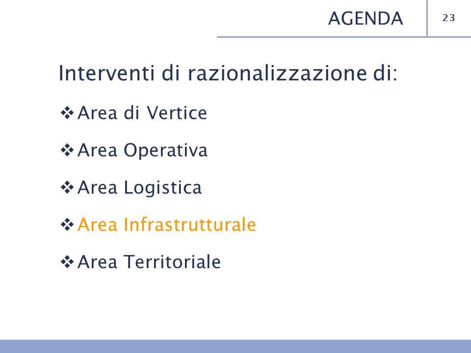 Interventi di razionalizzazione di: Area di Vertice Area Operativa Area Logistica Area Infrastrutturale Area Territoriale 23 AGENDA